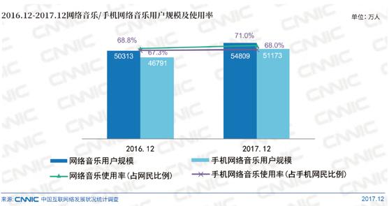 2016.12-2017.12网络音乐/手机网络音乐用户规模及使用率