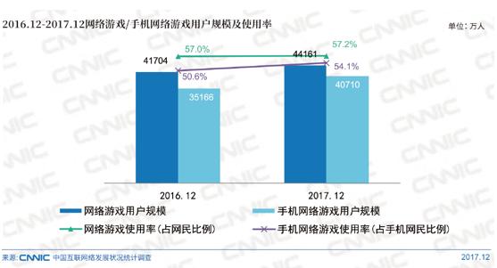 2016.12-2017.12网络游戏/手机网络游戏用户规模及使用率