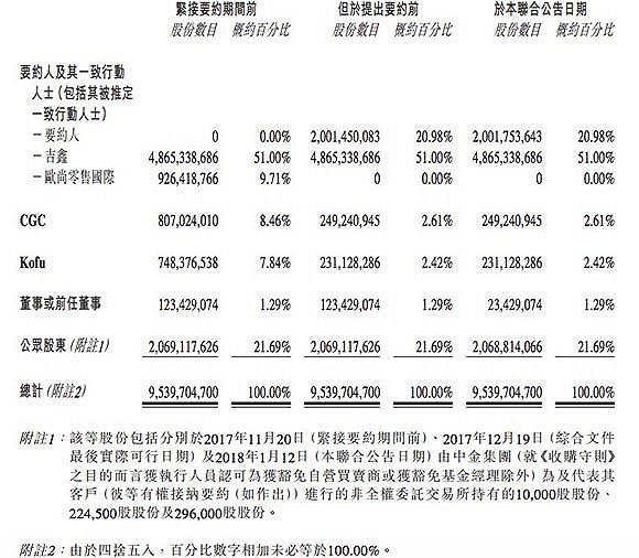 大润发、欧尚都是马云的了:阿里占股达到71.98%