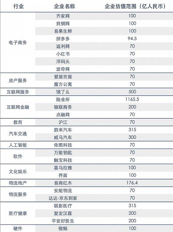 """截至2018年2月中国大陆""""独角兽""""公司榜单"""