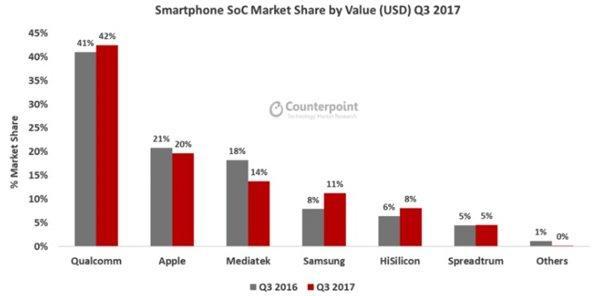 高通公司在第三季度获得了智能手机芯片组的最大市场份额
