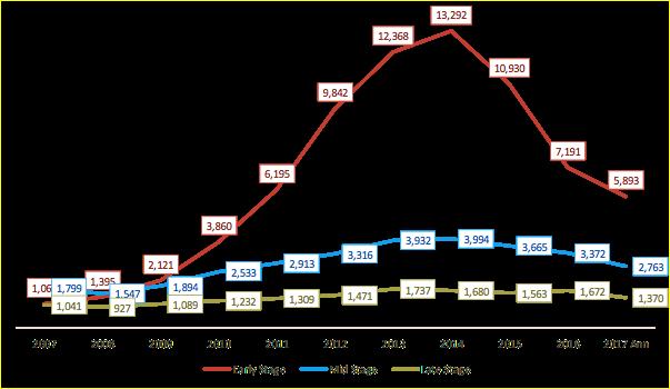 2007-2017年,全球科技风投在不同融资阶段发生数量