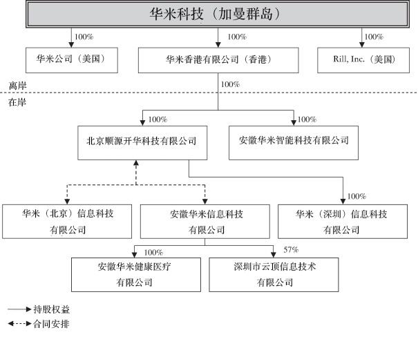 华米科技招股书披露公司结构:有两家美国分公司芳菲理发店
