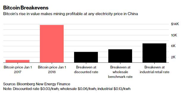 在中国,不论按照哪种电价机制计算,在现行市价条件下比特币采矿仍然赚钱。