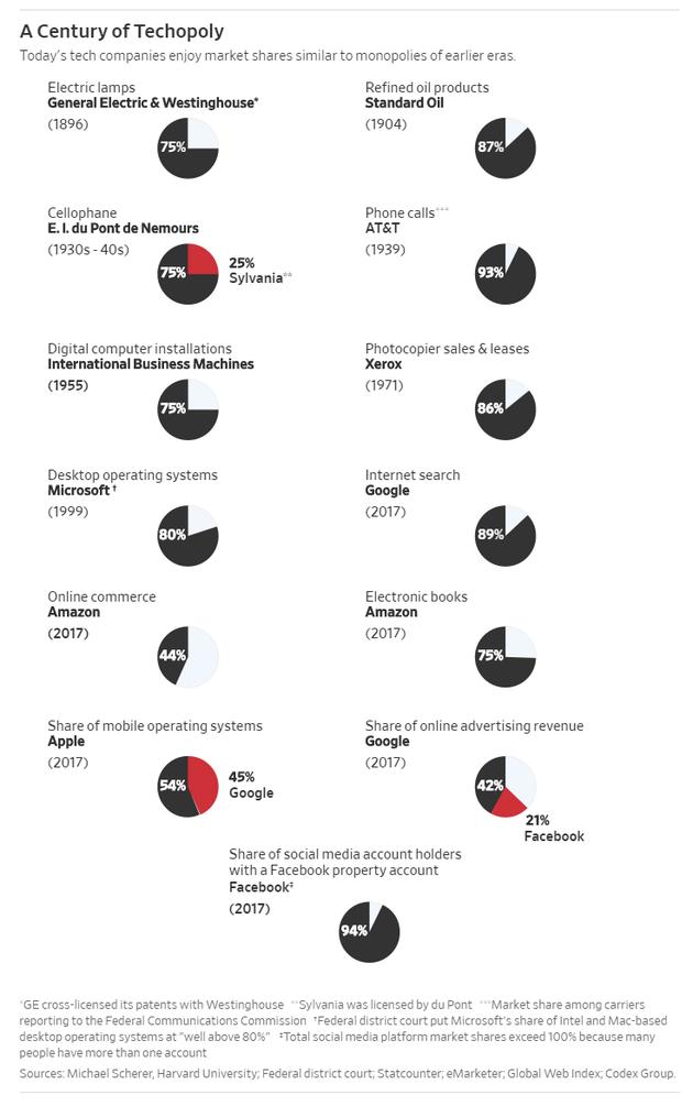 华尔街日报:科技巨头那么强大 是否要开始反垄断?