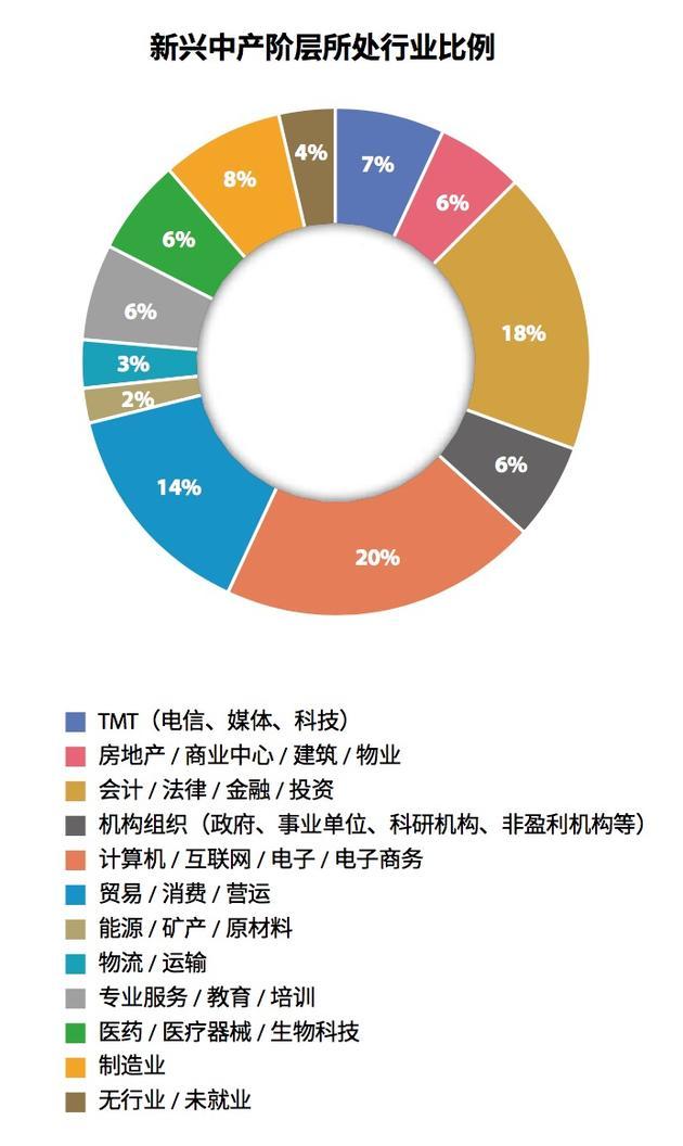 """调查称中国新中产""""创业者家庭年入百万""""比例最高"""