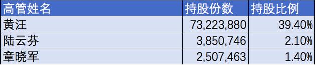 华米科技招股书披露股权分配:CEO持股比39.40%寻侠声望家将