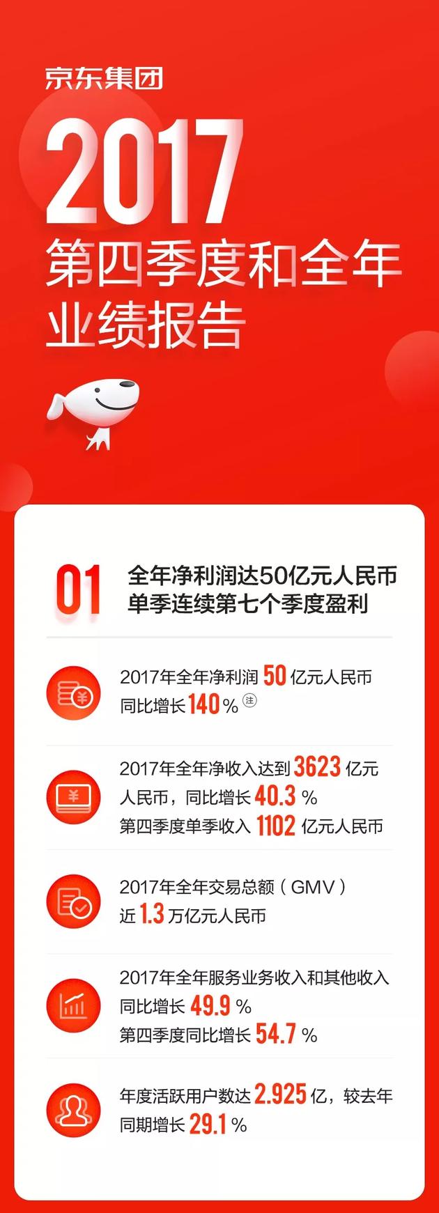 京东第四季度财报数据