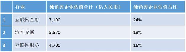 大中华区独角兽企业行业估值排名