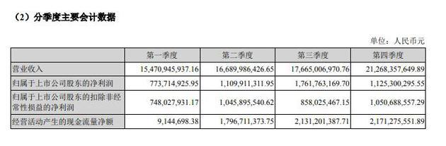 2017年度 分季度会计数据