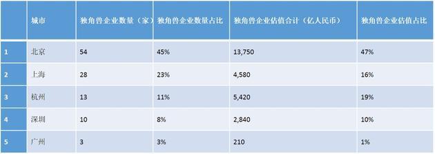 大中华区独角兽企业地域分布