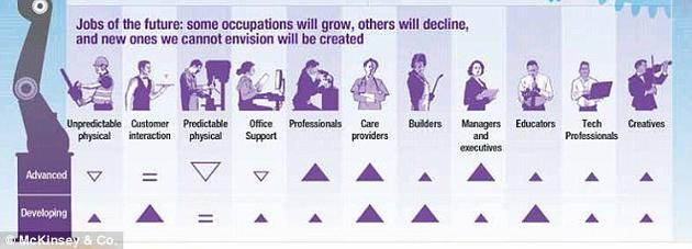 该报告指出,有些工作岗位将会增多,有些将会减少,还可能出现新类型的工作。