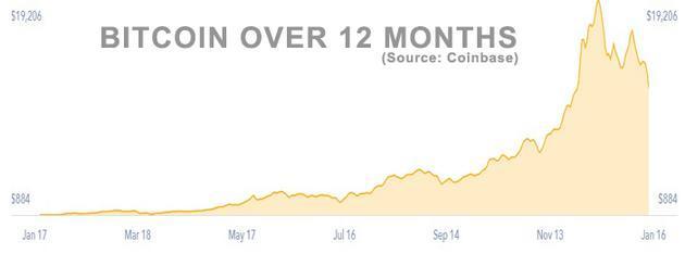 比特币过去12个月价格