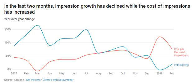 前两个月,广告展示次数减少,但广告展示成本增加