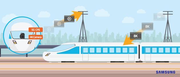 三星在日本高铁上测试5