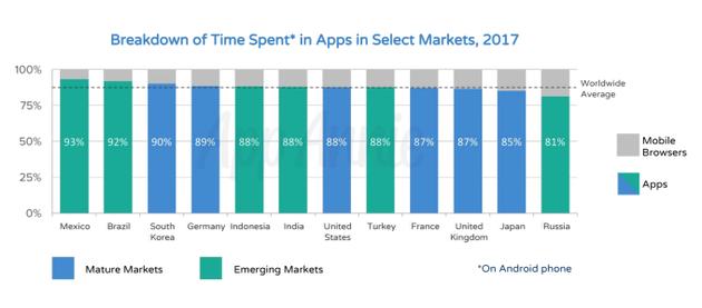 不同市场用户花在移动App上的时间与花在移动网络上的时间比较