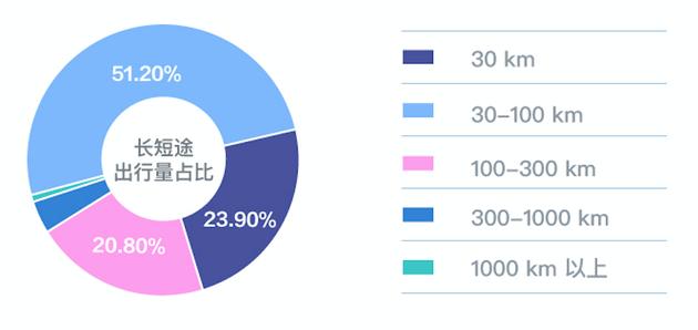 滴滴:顺风车春运运送3067万人次 是去年同期3.62倍