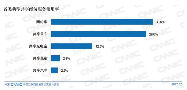 图 各类典型共享经济服务使用率