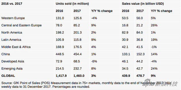 2016和17两年,手机销量与销售额对比
