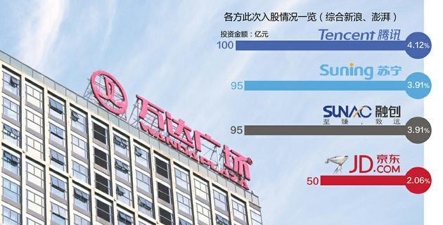 马化腾携三巨头340亿 万达商业估值2429亿谋尽快上市