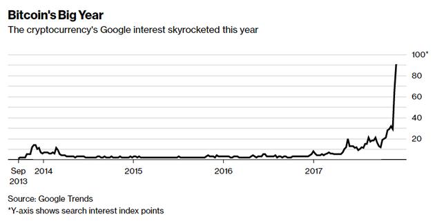 比特币关键词在谷歌搜索趋势