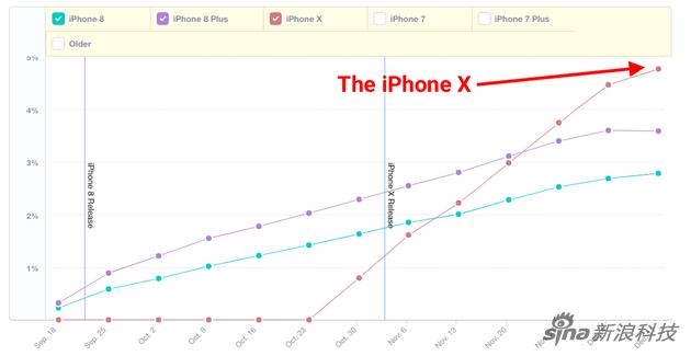 数据分析:iPhone X普及率迅速超过iPhone 8系列