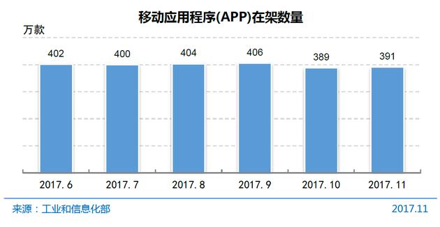 图12 移动应用程序(App)在架数量