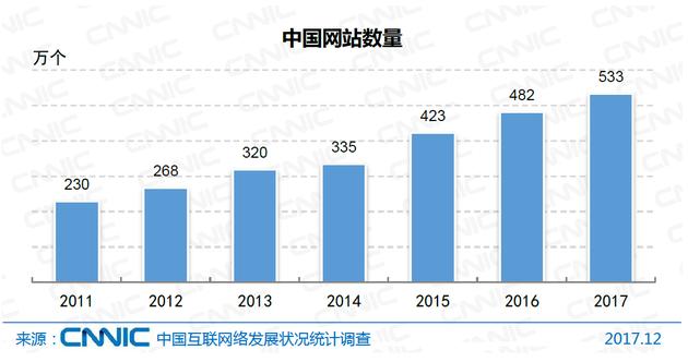图8 中国网站数量