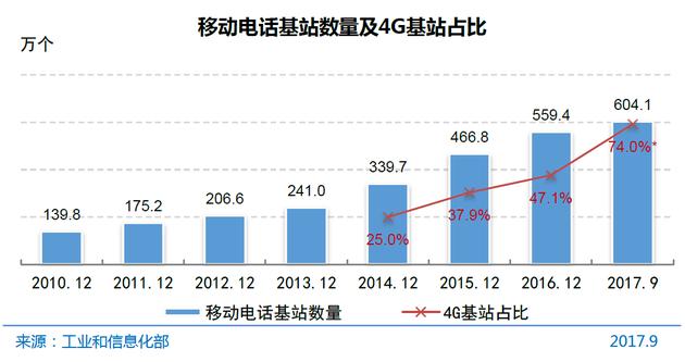 图6 移动电话基站数量及4G基站占比