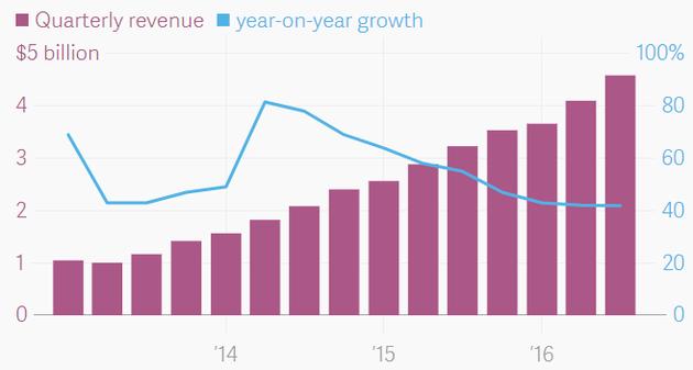 AWS营收增长情况