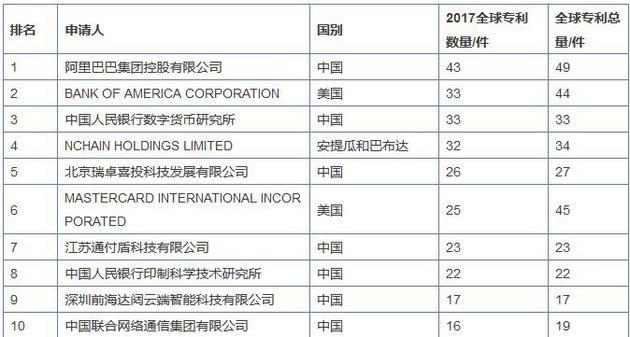 图注:2017全球区块链企业专利排行榜TOP10