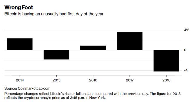 比特币每年第一天涨跌幅对比