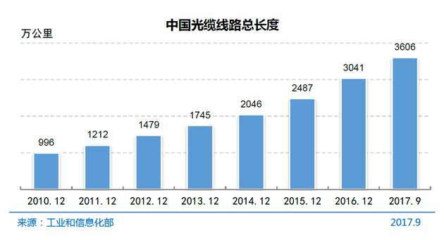 图4 中国光缆线路总长度