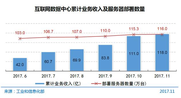 图7 互联网数据中心累计业务收入及服务器部署数量