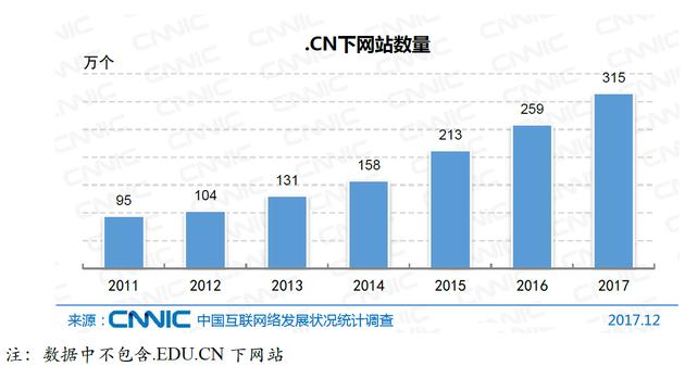 图9 .CN下网站数量