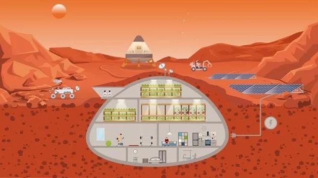 图中是火星表面一个封闭式农业生态系统外观结构。