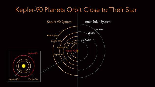尽管行星数量相同,但是从这张轨道示意图上可以清楚看到,开普勒90系统的范围要小得多,几乎就像迷你版的太阳系。其最外侧的那颗行星的轨道才几乎达到地球轨道的半径距离