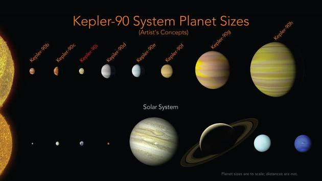 开普勒90系统与太阳系的对比