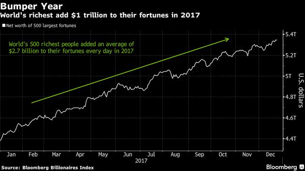 2017年,全球最富有的人群财富增加了1万亿美元