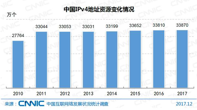 图2 中国IPv4地址资源变化情况