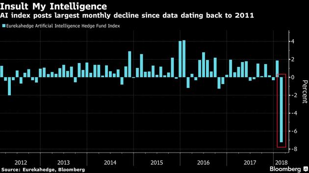 2018年2月,人工智能在对冲基金行业表现不佳