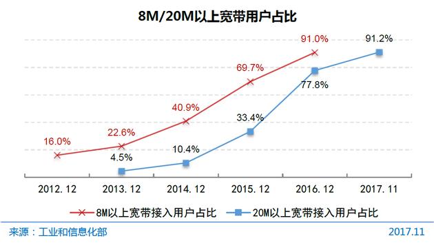 图17 8M/20M以上宽带用户占比