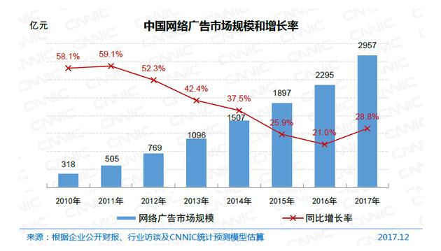 中国网络广告市场规模和增长率