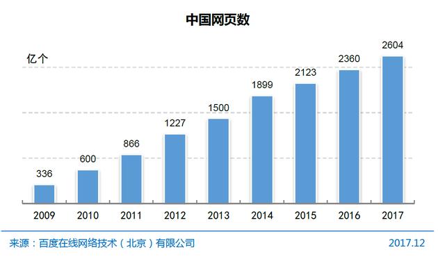 图10 中国网页数