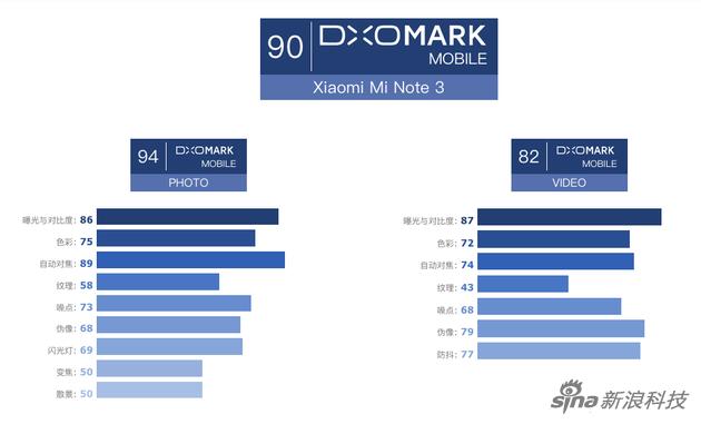 DXO给出的小米Note 3得分