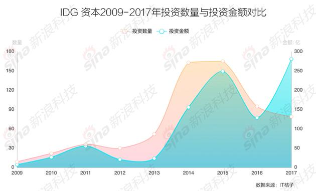 mg电子游戏注册:IDG资本2017变与不变:25岁老牌机构如何焕发新生机