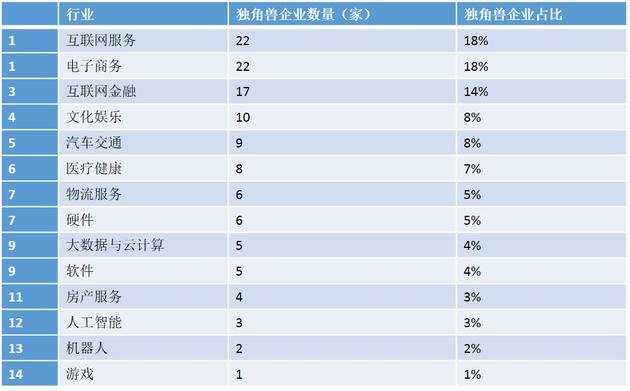 大中华区独角兽企业行业分布