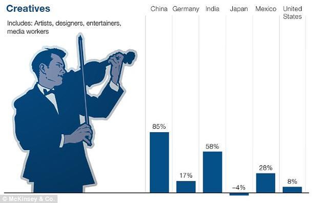 报告称截至2030年,全球的创造型工作岗位数量将普遍增多,但日本是个例外,将下降4%。