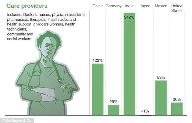 护工行业将是少数几种岗位数量整体增多的工种之一。