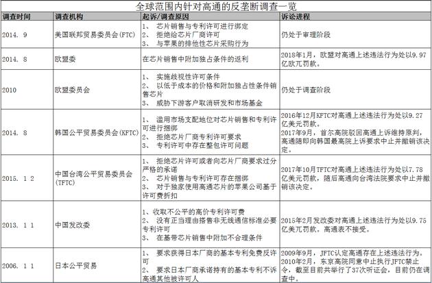 警惕!高通意图收购恩智浦 中国半导体行业岌岌可危黄家驹女友是谁